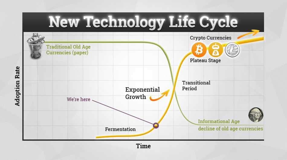 Forex life cycle