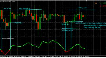 Download Free Forex Mega FX Profit Indicator