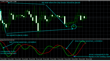 Download Free Forex Pirson And Spearman Correlation Indicator