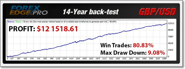 Forex EDGE Pro EA Backtest - 14 Year Back Test Using This FX Trading Robot With EURUSD And GBPUSD Currency Pairs